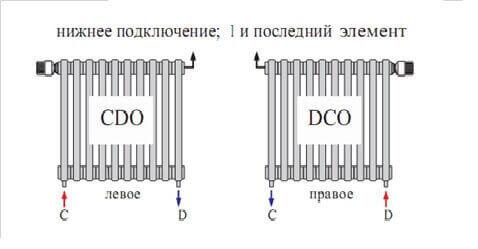 Типы подключений